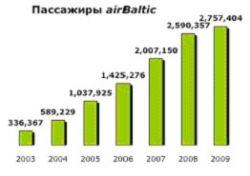 пассажири airBaltic