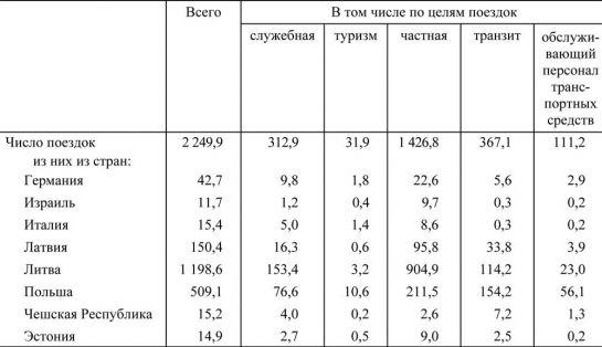 Данные о количестве поездок иностранцев из стран дальнего зарубежья в Беларусь в 2011 году