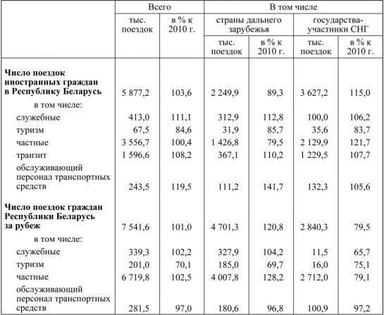 Количество иностранцев, посетивших Беларусь, и белорусских граждан, выехавших за границу в 2011 году